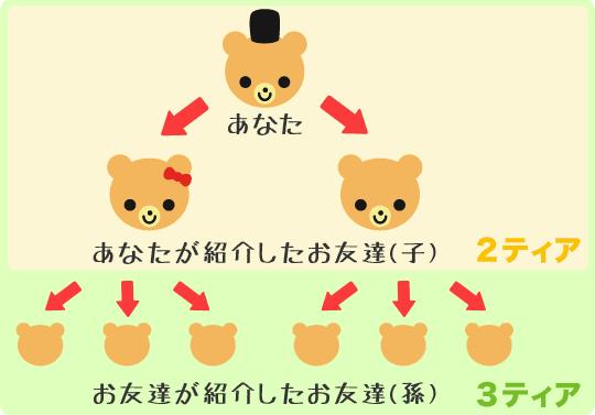 友達紹介ティア制度